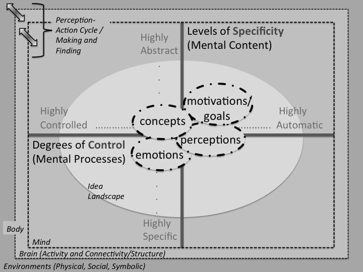 iCASA_thinking_framework